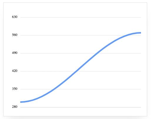 график роста просмотров на Wildberries